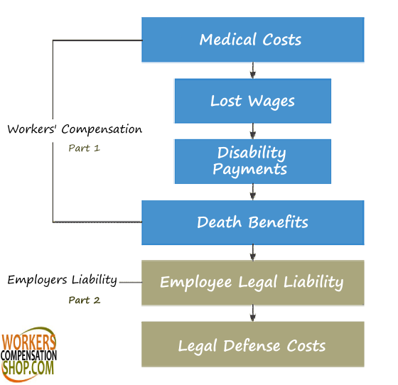 Employers liability insurance is included under a workers' comp policy in most states.