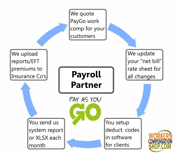 Payroll Bureau Pay As You Go Program