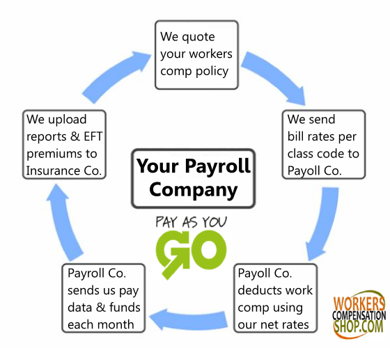 Pay As You Go workers compensation for payroll companies.