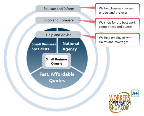 Workers Compensation for Small Business