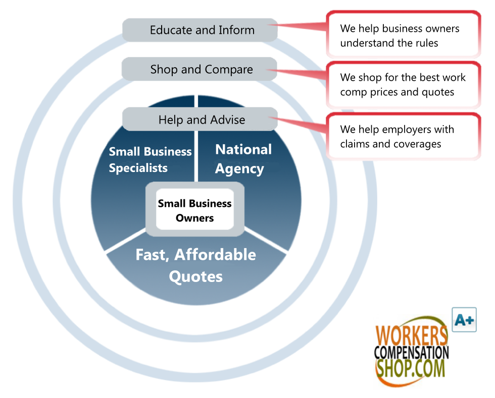 Workers compensation insurance for small business owners.