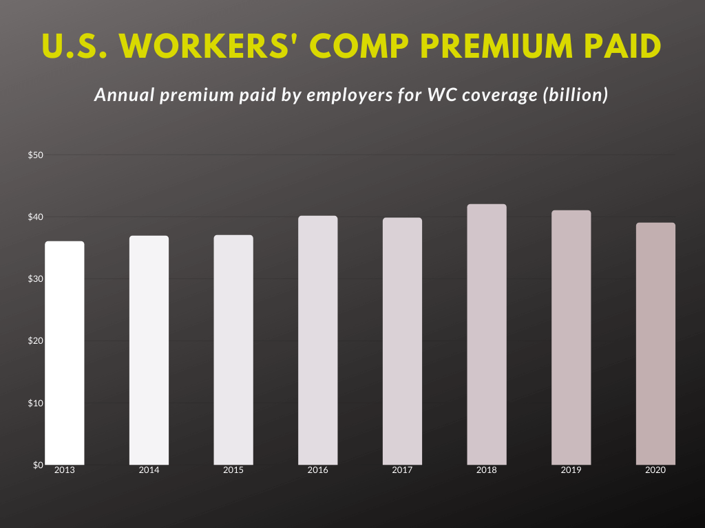 Workers' compensation insurance premium paid by employers annually