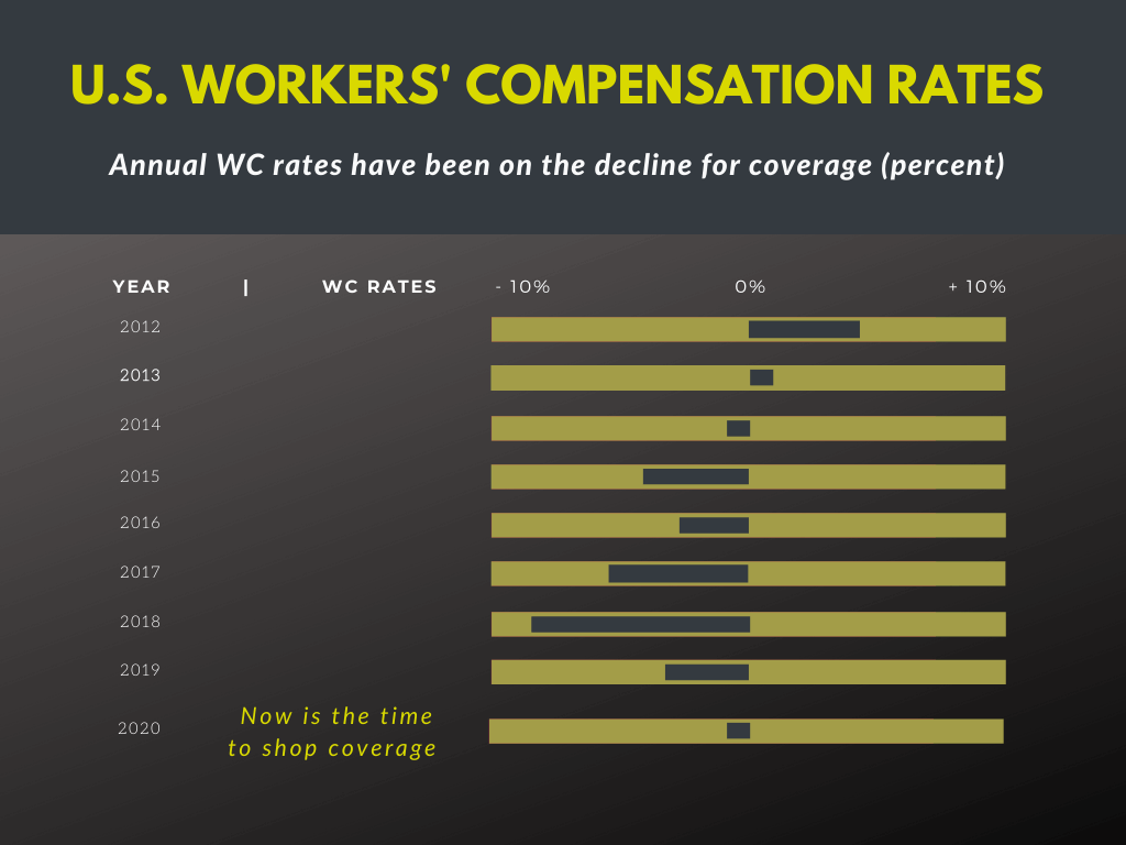 Annual Workers' compensation insurance rate changes