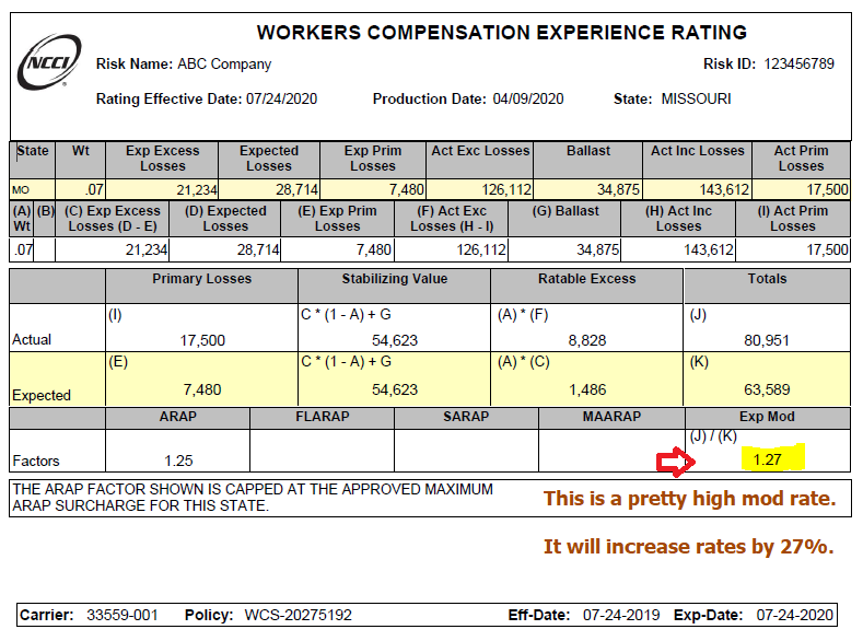An NCCI Worksheet indicates the EMR rating for each employers' experience modification rate.